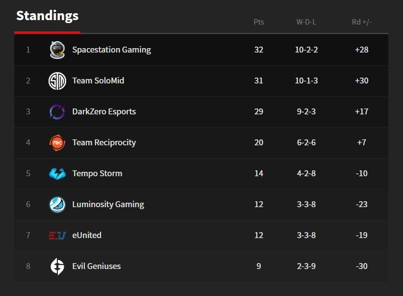 Standings for ESL Pro League Season 11 North America