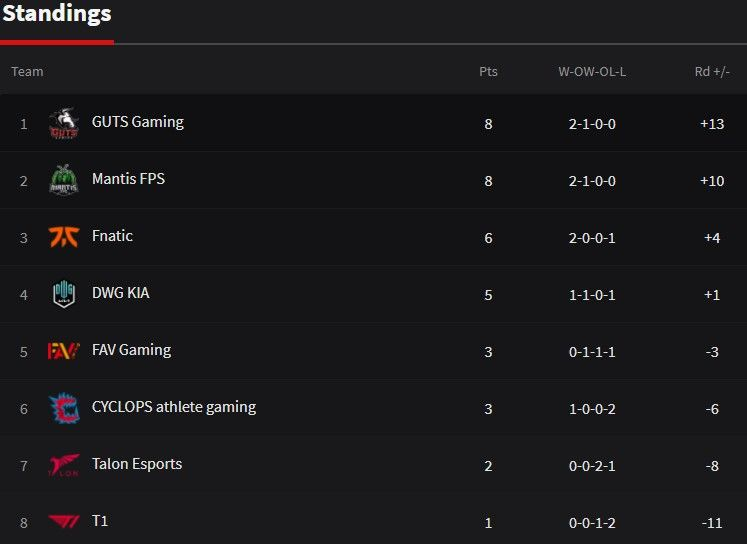 APAC North Stage 3 play day 3 standings via SiegeGG
