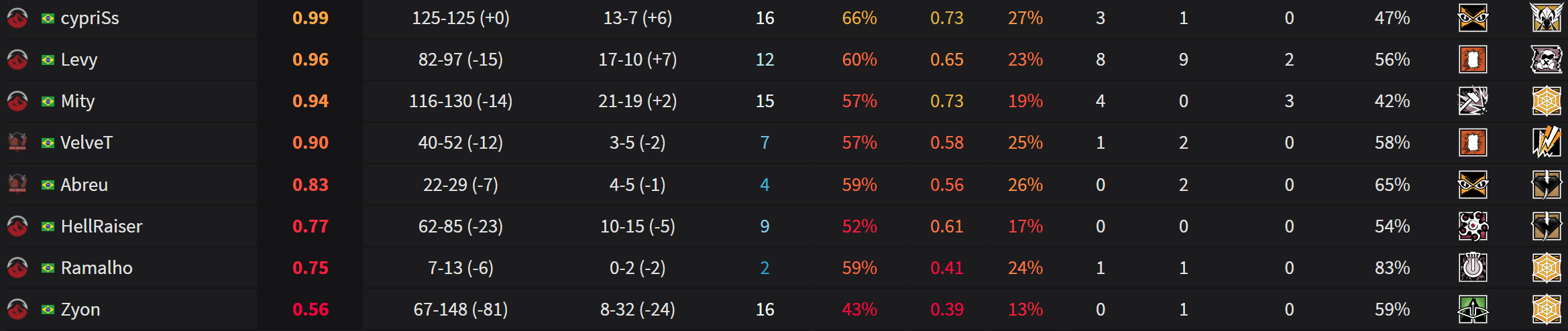 Elevate's stats for Season 10