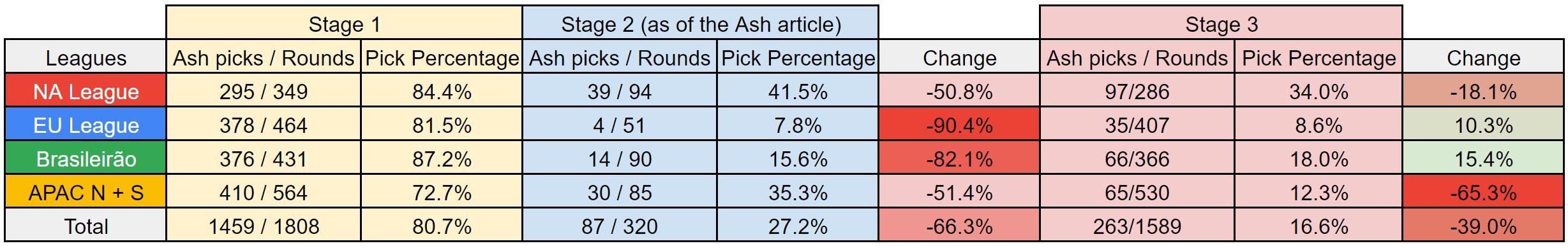 Ash's pick rate in each region