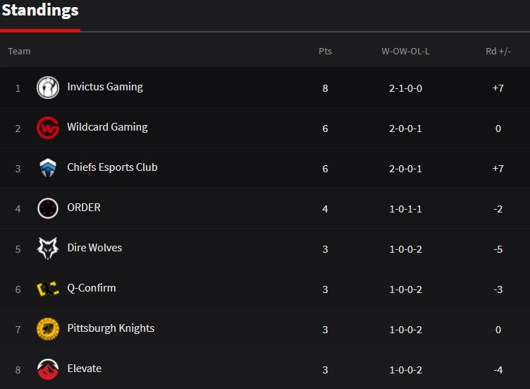 APAC South Stage 3 play day 3 standings via SiegeGG