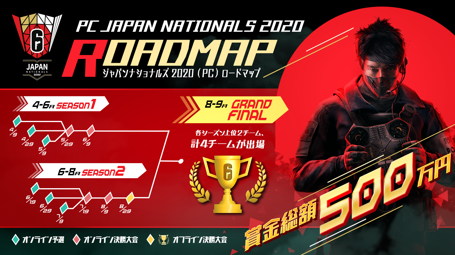 Official roadmap of Japan Nationals 2020