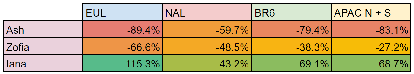 Ash, Zofia, and Iana's pick rate change between Stages 1 and 3