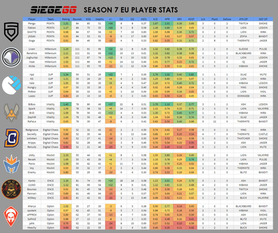 Season 7 EU Player Stats
