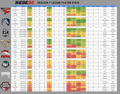 Season 7 LATAM Player Stats