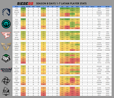 Season 8 Midseason LATAM Player Stats