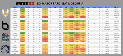 Season 8 Midseason EU Player Stats