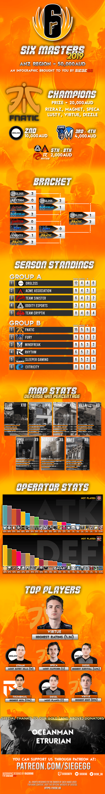 Six Masters 2019 Infographic